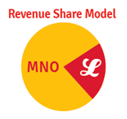 Revenue Share Model